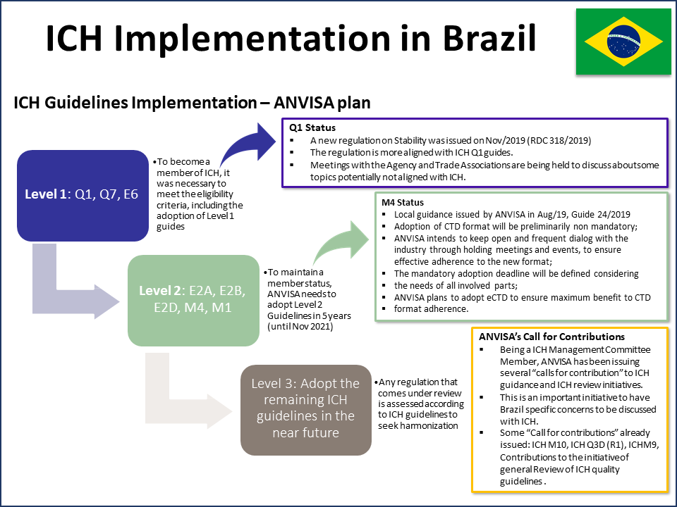 ICH Implementation Plan for ANVISA