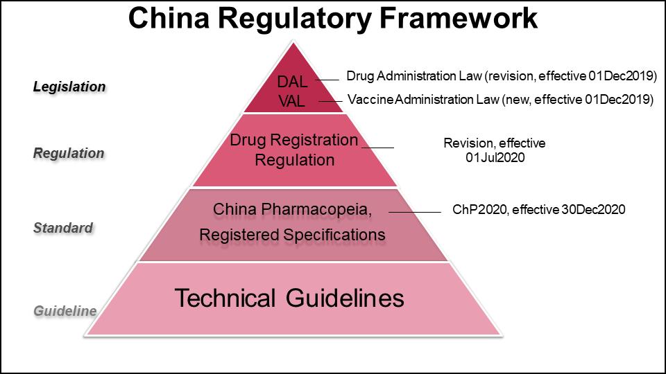 Figure 1 China Regulatory Framework