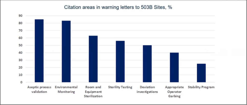 Figure 1 Citation Areas in Warning Letters to 503B Sites