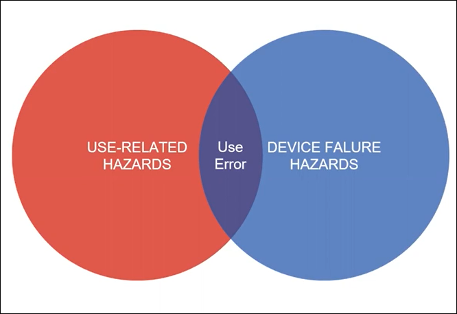 Figure 1 Use-Related Hazards and Device-Related Hazards