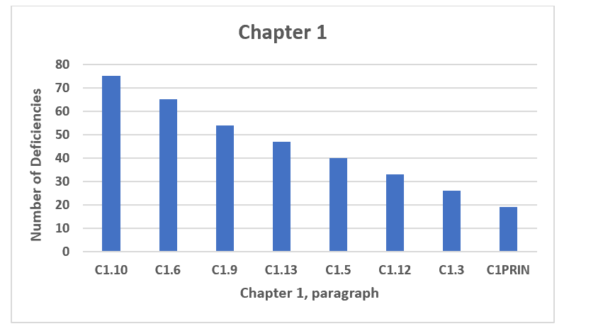 Figure 10 Chapter 1, numbers 3 through 10 in frequency