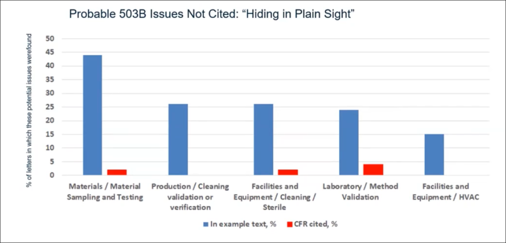 Figure 3 Probable 503B Issues Not Cited