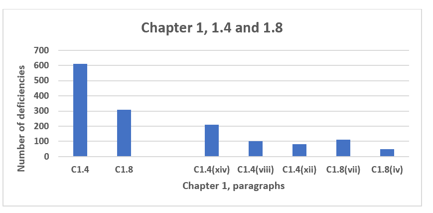 Figure 9 Chapter 1, paragraphs 1.4 and 1.8