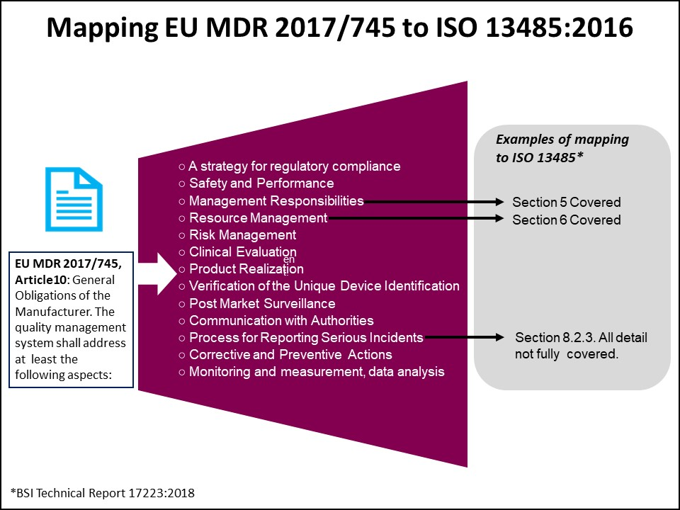 Mapping EU MDR to ISO 13485
