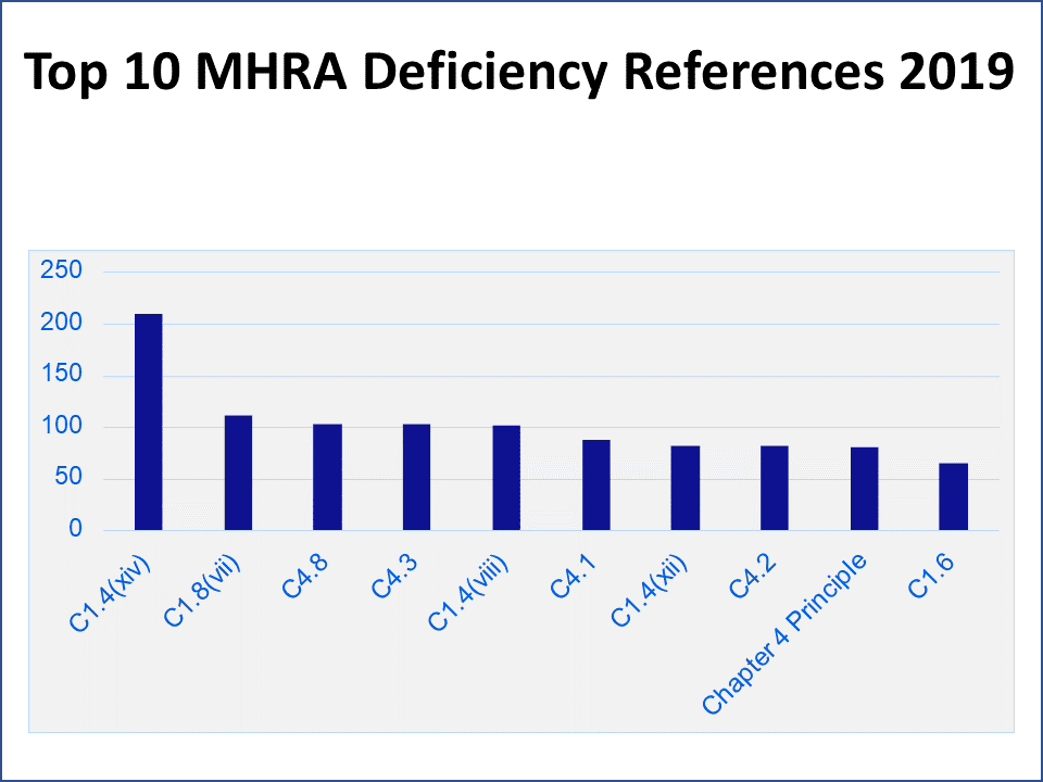 FIGURE 6 | Top 10 FY2019 Inspection Finding Deficiencies